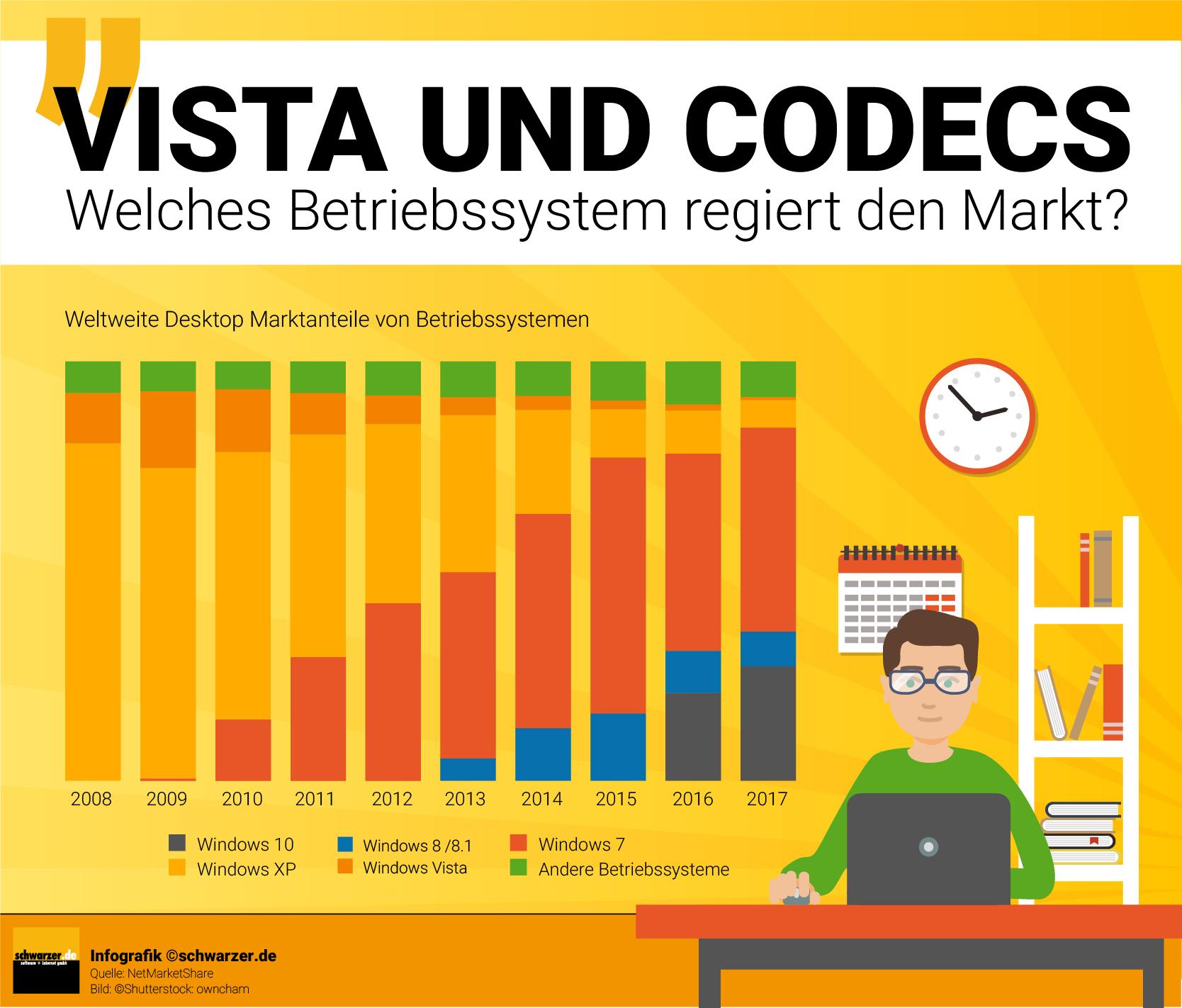 Infografik: Vista & Videocodecs - Welches Betriebssystem regiert den Markt? Weltweite Desktop Marktanteile von Betriebssystemen.