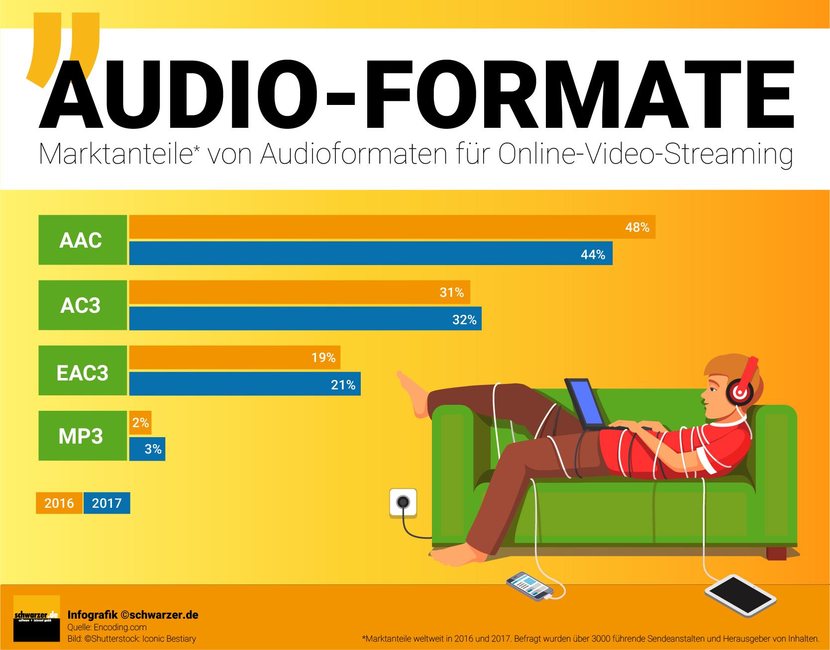 Infografik: Marktanteile von Audioformaten für Online Video Streaming 2016 und 2017 welltweit.