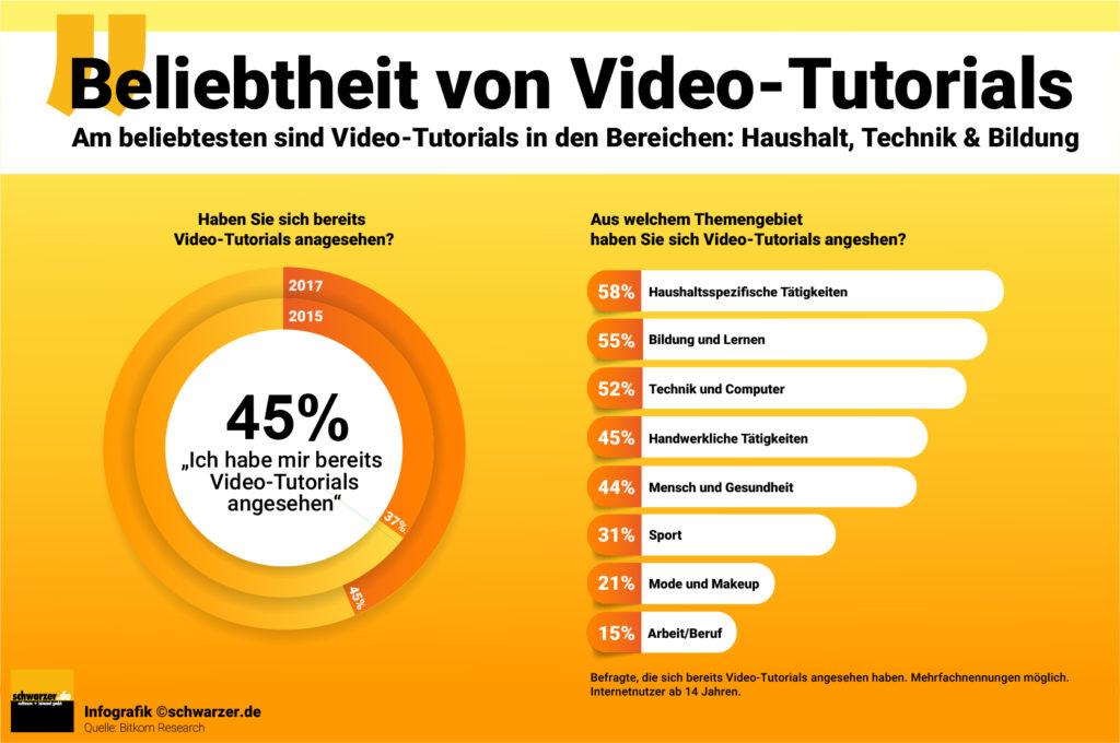 Ohne Video-Marketing geht es kaum noch. Ob B2B oder B2C: Mit dem richtigen Video kann man das Interesse der Kunden wecken und die Aufmerksamkeit binden. Wenn man es richtig macht.