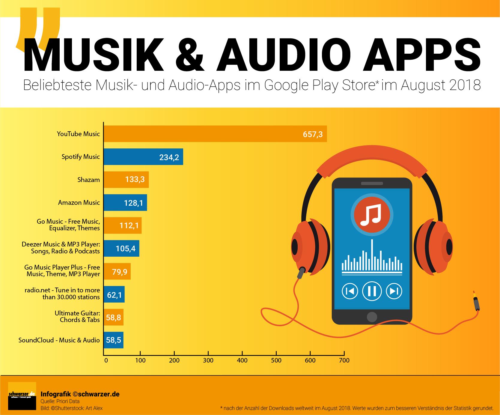 Infografik: Beliebteste Musik- und Audio-Apps im Google-Play-Store weltweit. (Nach Downloads, August 2018)