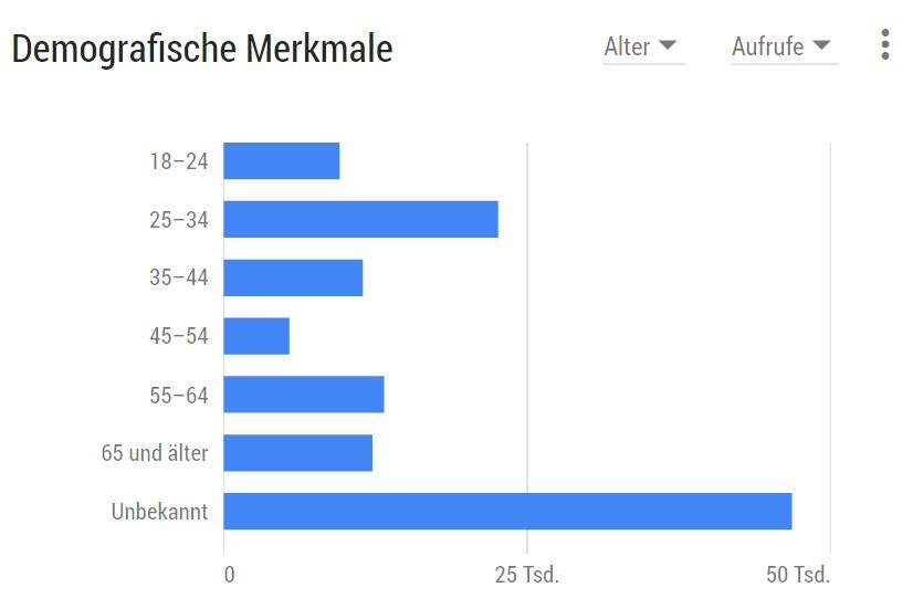 Infografik: Demographische Merkmale der Nutzer des YouTube-Channel hundebibel.de