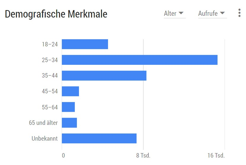 Infografik: Demographische Merkmale der Nutzer des YouTube-Channel pink-unicorn.tv