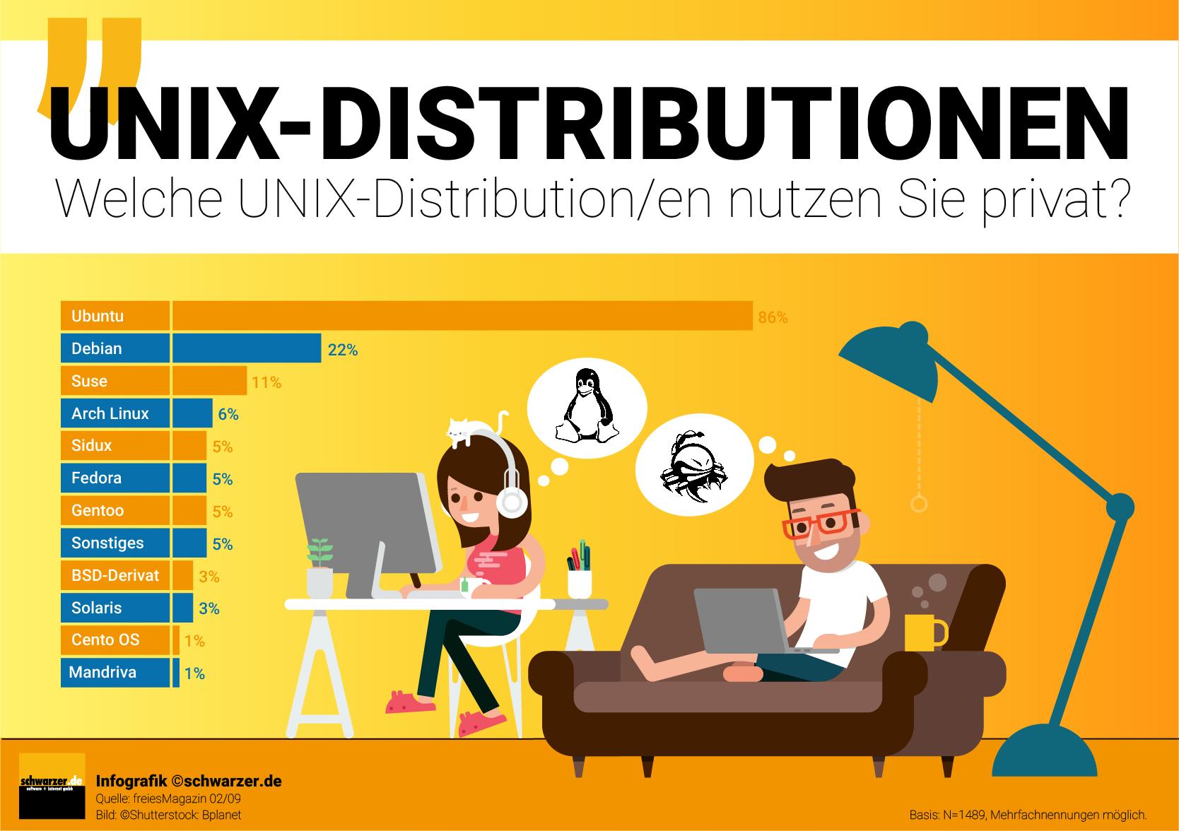 Infografik: Welche UNIX-Distributionen nutzen Sie privat?