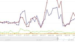 YouTube: Anteil Smartphone + Tablet über 95%
