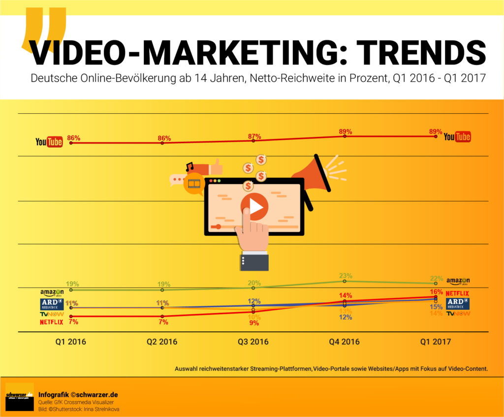 Infografik: Netto Rechweite Video-Marketing Trendplattformen
