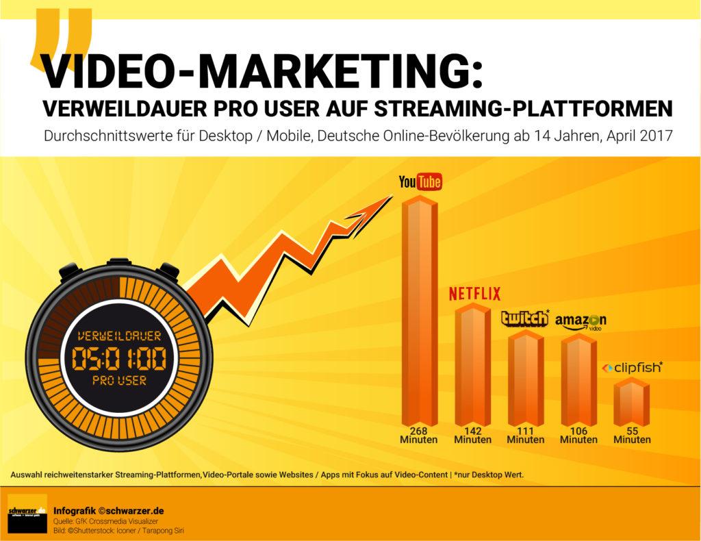 Infografik: Video Marketing; Wie lange ist die durchschnittliche Verweildauer pro User auf den reichweitenstärksten Streaming-Plattformen?
