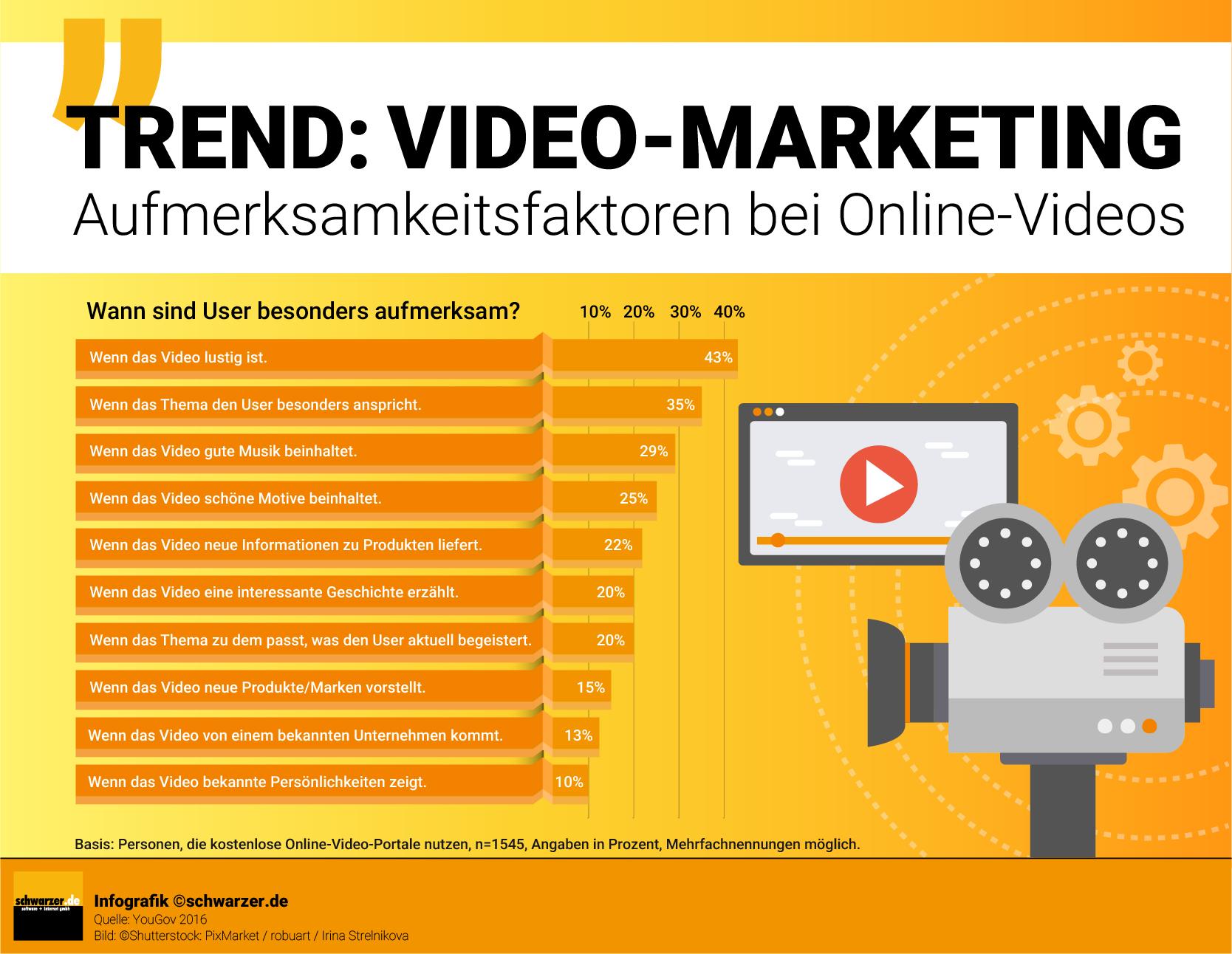 Infografik: Aufwärtstrend im Videomarketing. Was sind die Aufmerksamkeitsfaktoren bei Online-Videos und wann sind die User besonders aufmerksam?