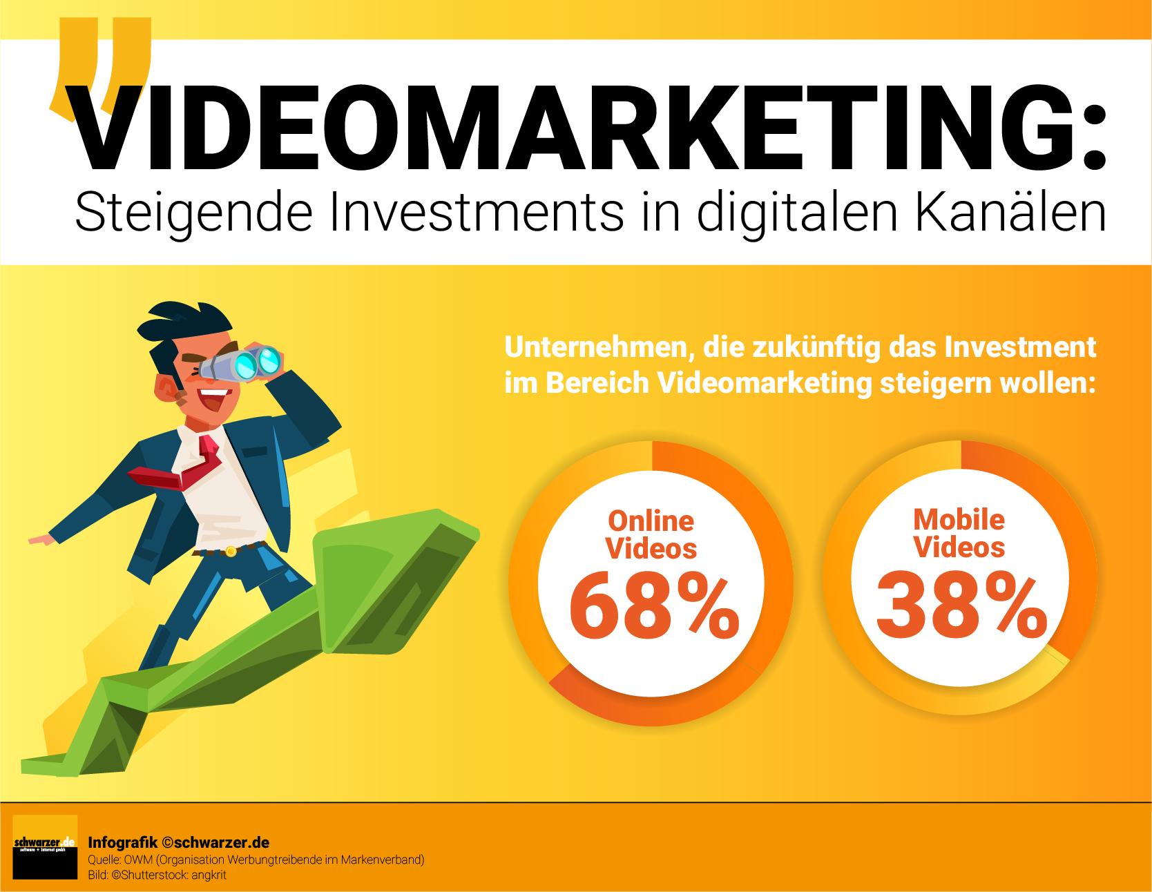 Infografik: Videomarketing - Steigende Investments in digitalen Kanälen. Unternehmen, die zukünftig das Investment im Bereich Videomarketing steigern wollen.
