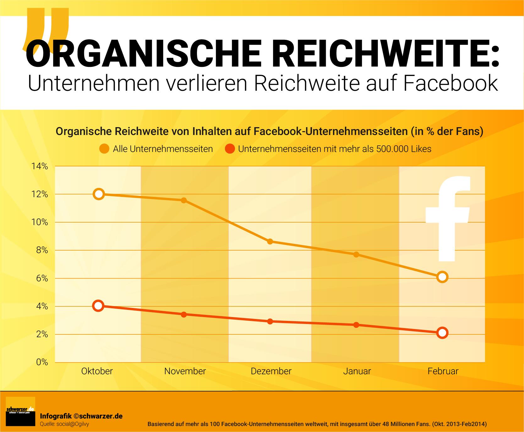Infografik: Unternehmen verlieren organische Reichweite bei Facebook.