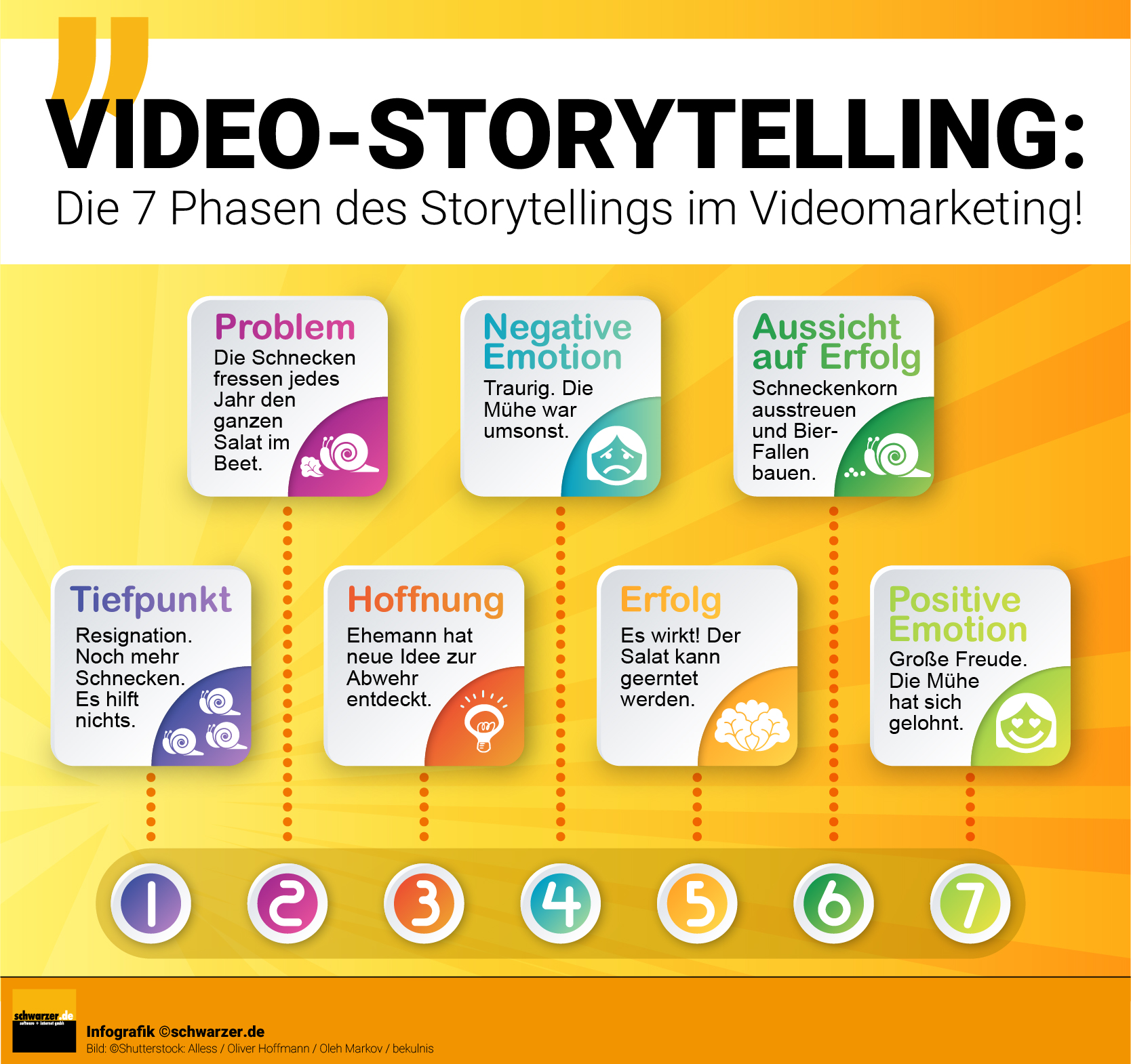 Infografik: Die 7 Phasen des Storytellings im Videomarketing.