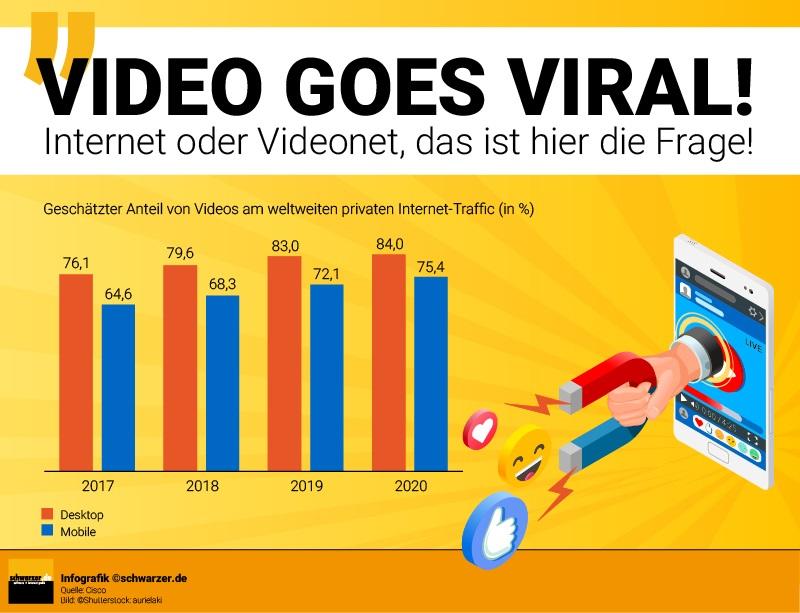Bei viralen Videos (bzw. dem viralen Marketing insgesamt) funktioniert es nach ähnlichen Prinzipien. Früher war es sehr schwer, ein Video im Internet in der ganzen Welt bekannt zu machen.
