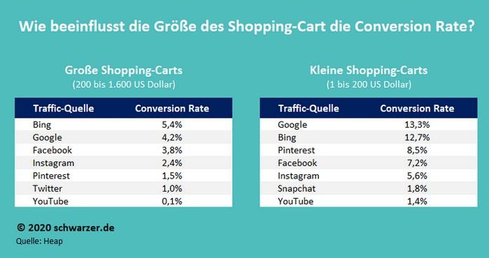 Infografik: Die Conversionrate der Besucher von verschiedenen Social Media Plattformen in Abhängigkeit von der Warenkorbgröße.
